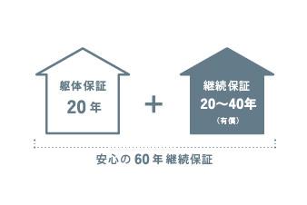 構造躯体10年保証+10年継続保証(有償)~20年継続保証~