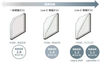 L O W - E 複層ガラスイメージ